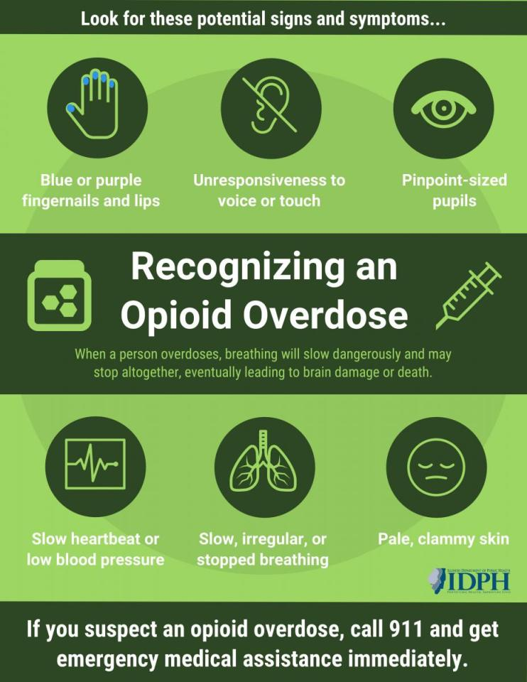 Recognizing an Opioid Overdose