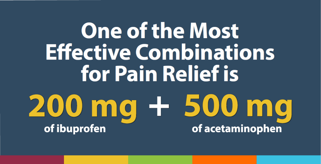 One of the most effective combinations for pain relief is 200 mg of ibuprofen and 500 mg